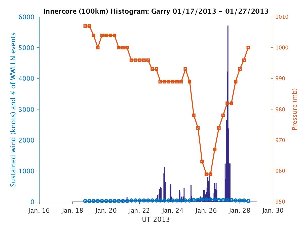 Lightning Histogram Plot